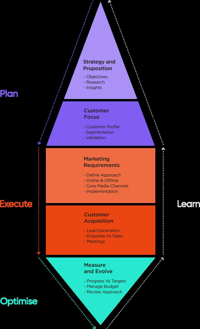Mobile Methodology Graphic fallback image